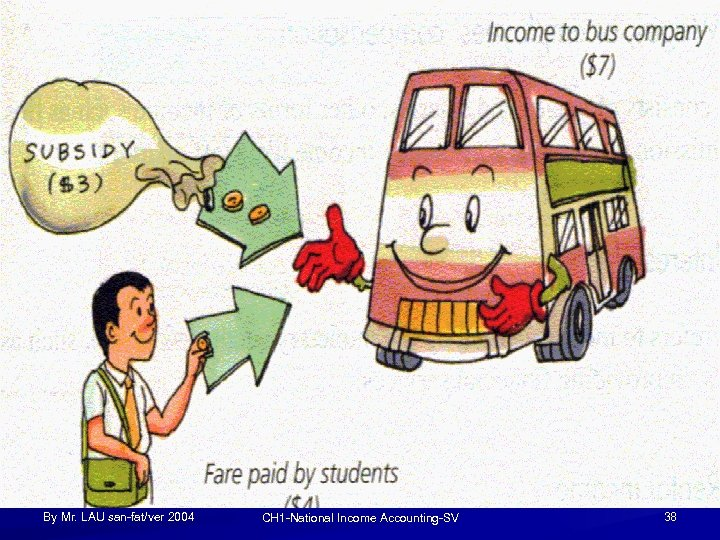 By Mr. LAU san-fat/ver 2004 CH 1 -National Income Accounting-SV 38