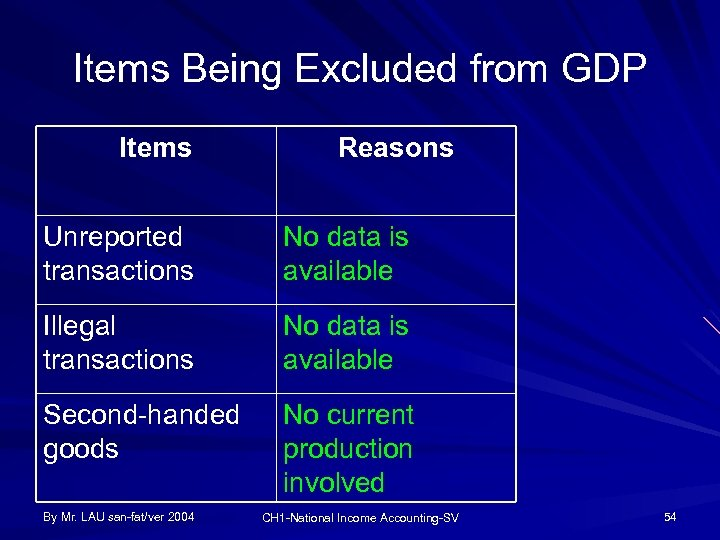 Items Being Excluded from GDP Items Reasons Unreported transactions No data is available Illegal