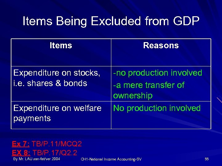 Items Being Excluded from GDP Items Reasons Expenditure on stocks, i. e. shares &