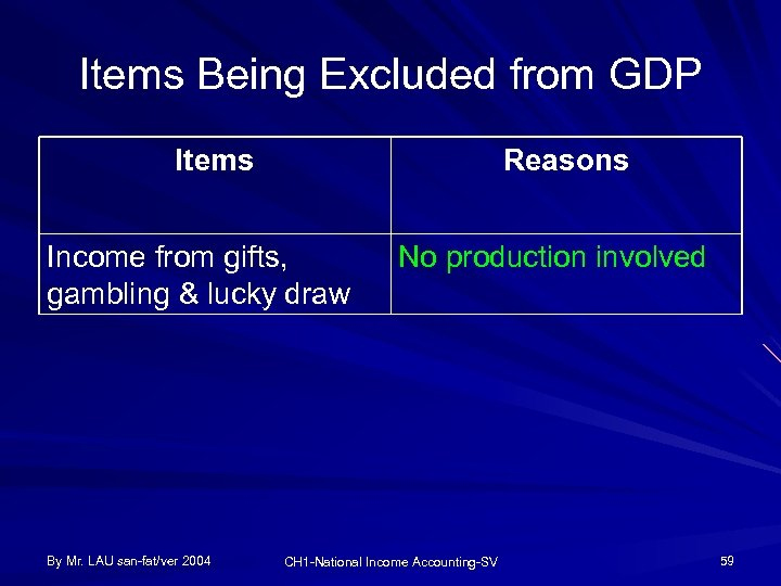 Items Being Excluded from GDP Items Reasons Income from gifts, gambling & lucky draw