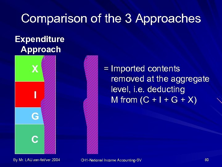 Comparison of the 3 Approaches Expenditure Approach X I = Imported contents removed at