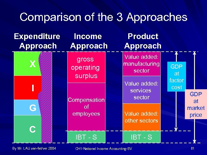 Comparison of the 3 Approaches Expenditure Approach X Income Approach Product Approach gross operating
