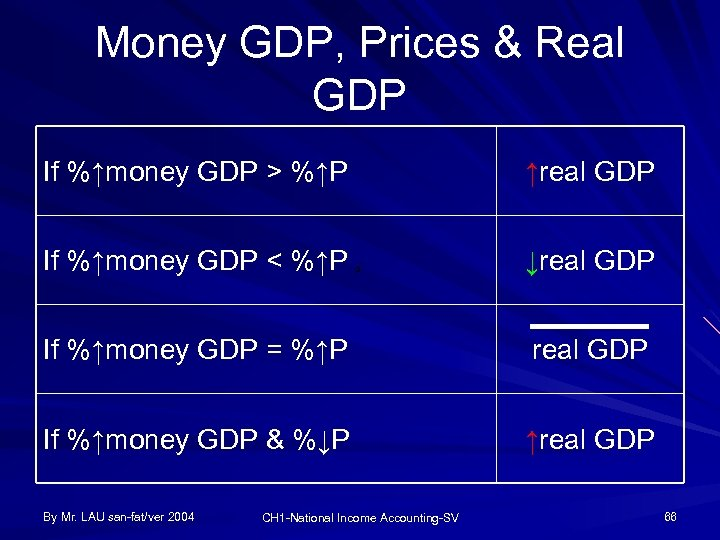 Money GDP, Prices & Real GDP If %↑money GDP > %↑P ↑real GDP If