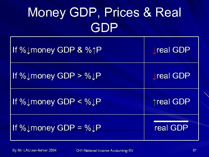 Money GDP, Prices & Real GDP If %↓money GDP & %↑P ↓real GDP If