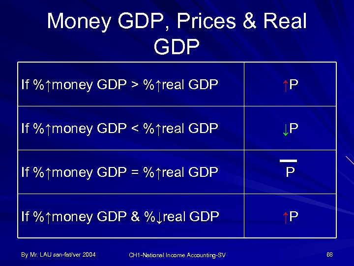 Money GDP, Prices & Real GDP If %↑money GDP > %↑real GDP ↑P If