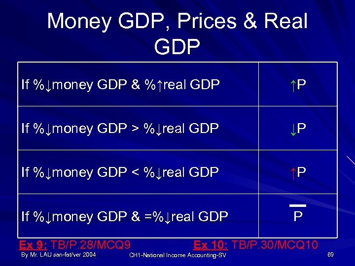 Money GDP, Prices & Real GDP If %↓money GDP & %↑real GDP ↑P If
