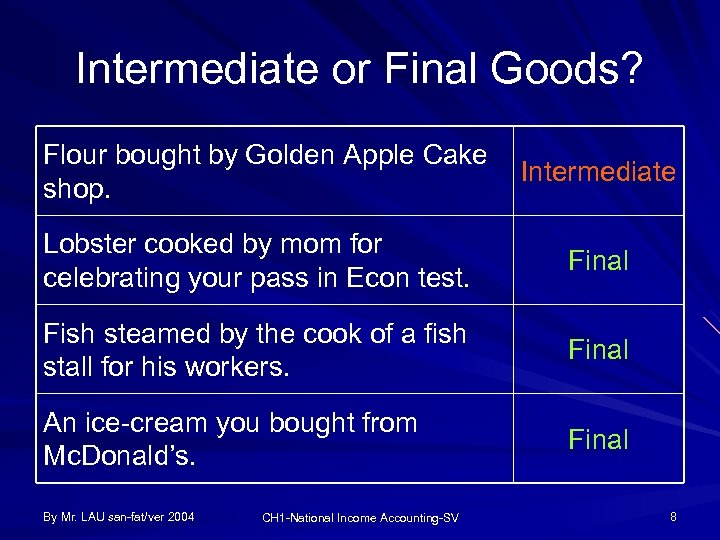 Intermediate or Final Goods? Flour bought by Golden Apple Cake shop. Intermediate Lobster cooked