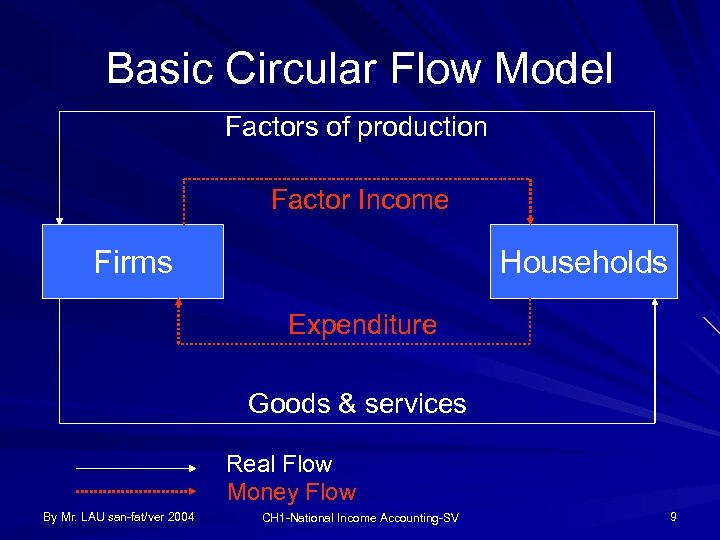 Basic Circular Flow Model Factors of production Factor Income Firms Households Expenditure Goods &