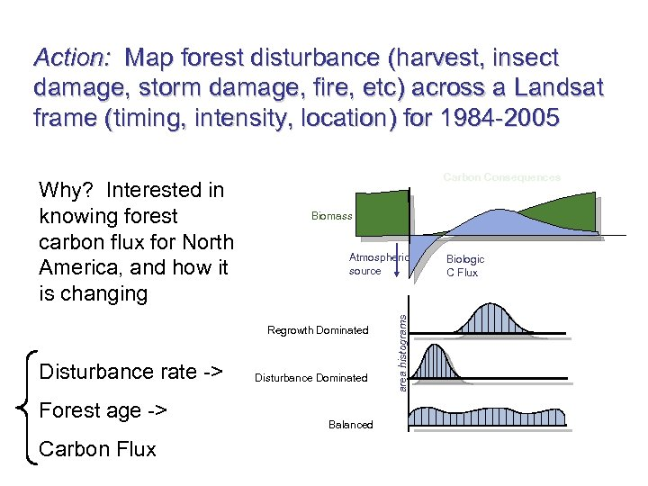 Action: Map forest disturbance (harvest, insect damage, storm damage, fire, etc) across a Landsat