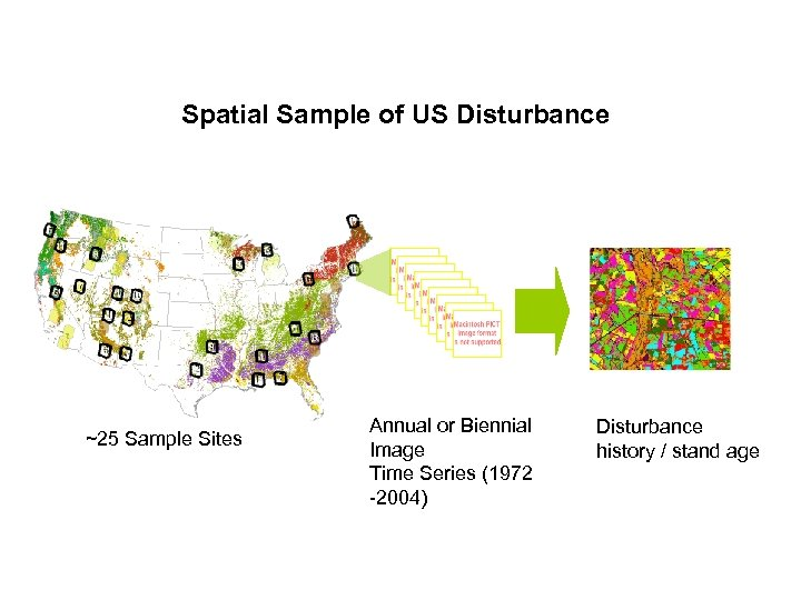 Spatial Sample of US Disturbance ~25 Sample Sites Annual or Biennial Image Time Series