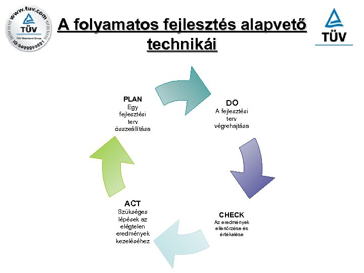 A folyamatos fejlesztés alapvető technikái PLAN Egy fejlesztési terv összeállítása DO A fejlesztési terv