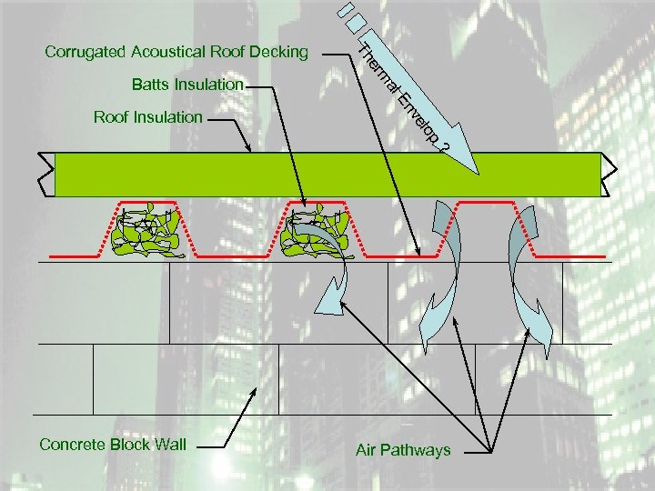 Th Corrugated Acoustical Roof Decking er al En ve Roof Insulation m Batts Insulation