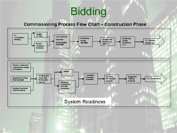 Bidding Commissioning Process Flow Chart – Construction Phase Cx Coordination Meeting Update Cx Plan
