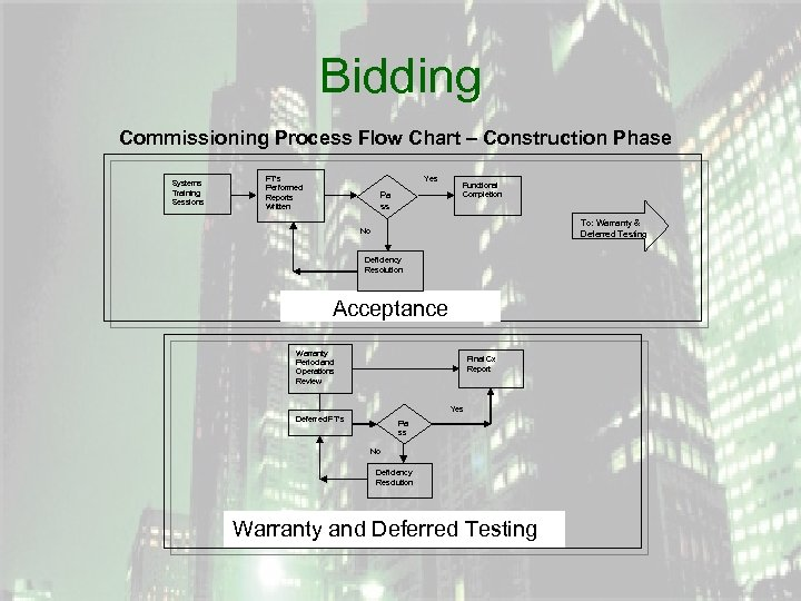 Bidding Commissioning Process Flow Chart – Construction Phase Systems Training Sessions FT's Performed Reports