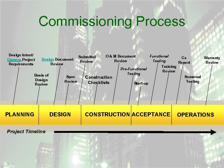 Commissioning Process Design Intent/ Owners Project Requirements Design Document Review Basis of Design Review