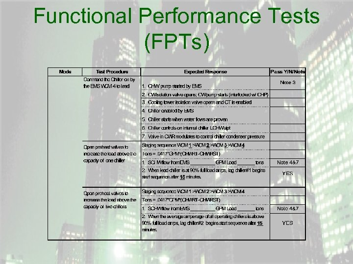 Functional Performance Tests (FPTs)