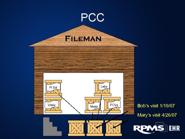 PCC Fileman Labs Pt Ed Vitals Meds POVs Bob's visit 1/19/07 Mary's visit 4/26/07