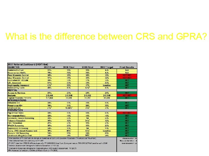 Outputs 300 What is the difference between CRS and GPRA?
