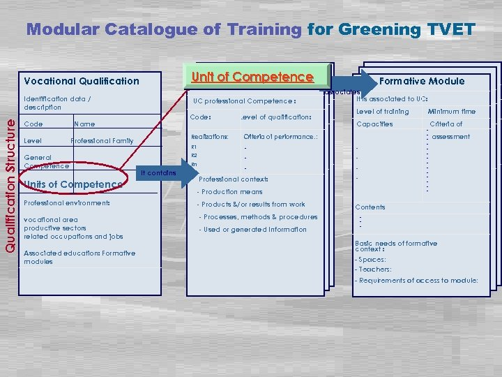 Modular Catalogue of Training for Greening TVET Unit of Competence Vocational Qualification Structure Identification