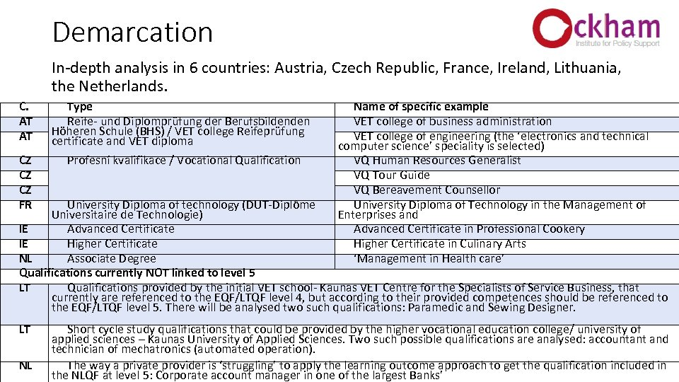 Demarcation In-depth analysis in 6 countries: Austria, Czech Republic, France, Ireland, Lithuania, the Netherlands.