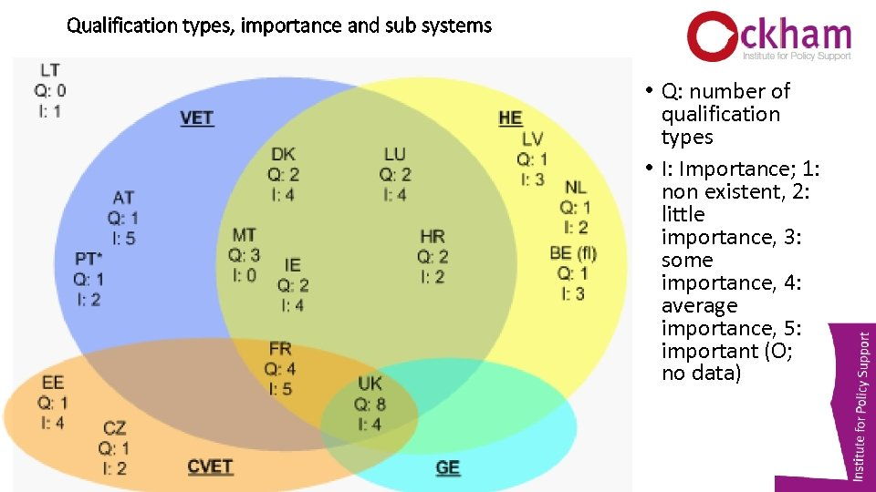Qualification types, importance and sub systems • Q: number of qualification types • I: