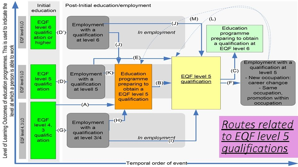 Routes related to EQF level 5 qualifications