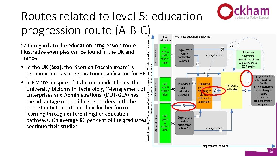 Routes related to level 5: education progression route (A-B-C) With regards to the education