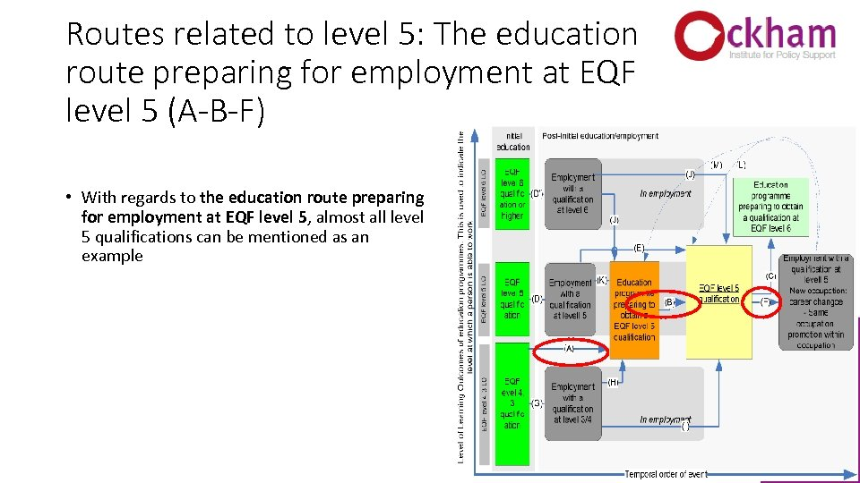Routes related to level 5: The education route preparing for employment at EQF level