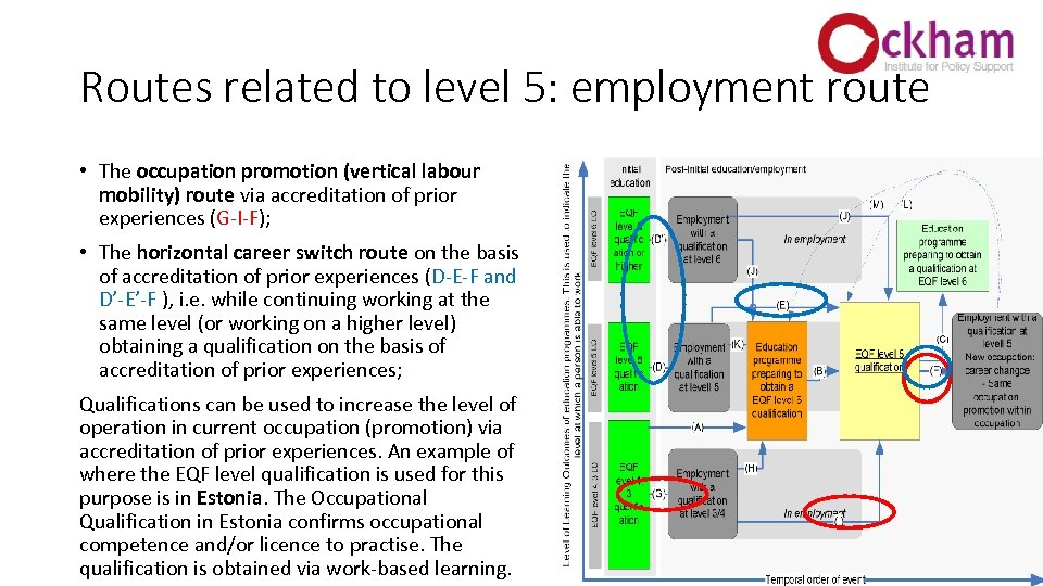 Routes related to level 5: employment route • The occupation promotion (vertical labour mobility)