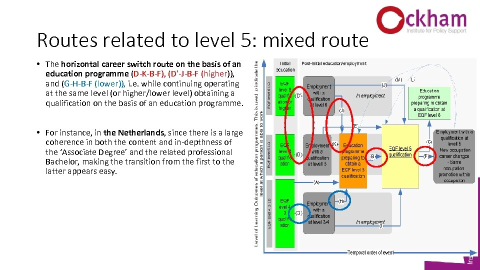 Routes related to level 5: mixed route • The horizontal career switch route on