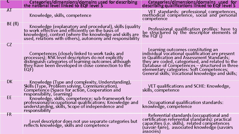 C AT BE (fl) Categories/dimensions/domains used for describing the national level linked to EQF