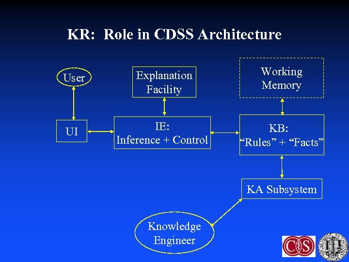 KR: Role in CDSS Architecture User Explanation Facility Working Memory UI IE: Inference +