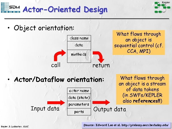 Actor-Oriented Design • Object orientation: What flows through an object is sequential control (cf.