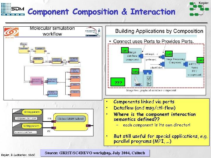 Component Composition & Interaction DIR 1 DIR 2 DIR 3 DIR 4 ? ?