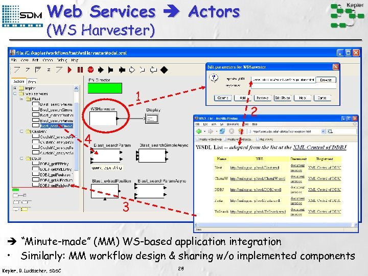 """Web Services Actors (WS Harvester) 1 2 4 3 """"Minute-made"""" (MM) WS-based application integration"""