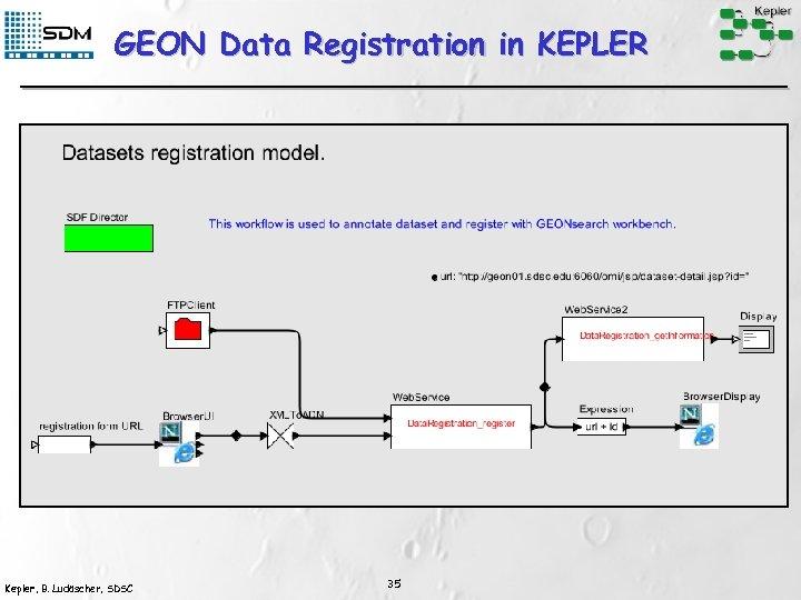 GEON Data Registration in KEPLER Kepler, B. Ludäscher, SDSC 35