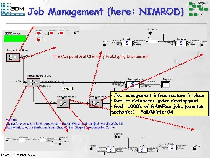 Job Management (here: NIMROD) • Job management infrastructure in place • Results database: under