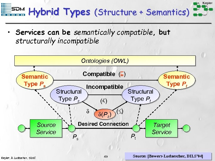 Hybrid Types (Structure + Semantics) • Services can be semantically compatible, but structurally incompatible
