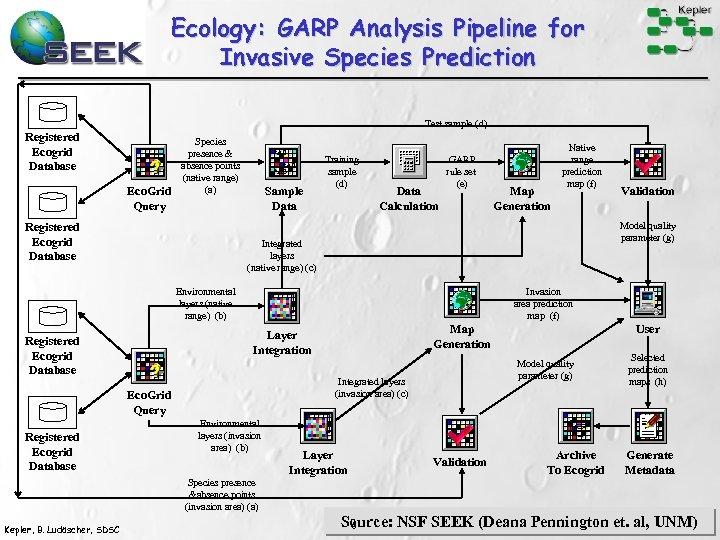 Ecology: GARP Analysis Pipeline for Invasive Species Prediction Test sample (d) Registered Ecogrid Database
