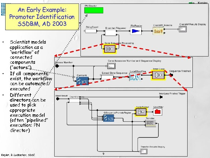 An Early Example: Promoter Identification SSDBM, AD 2003 • • • Scientist models application