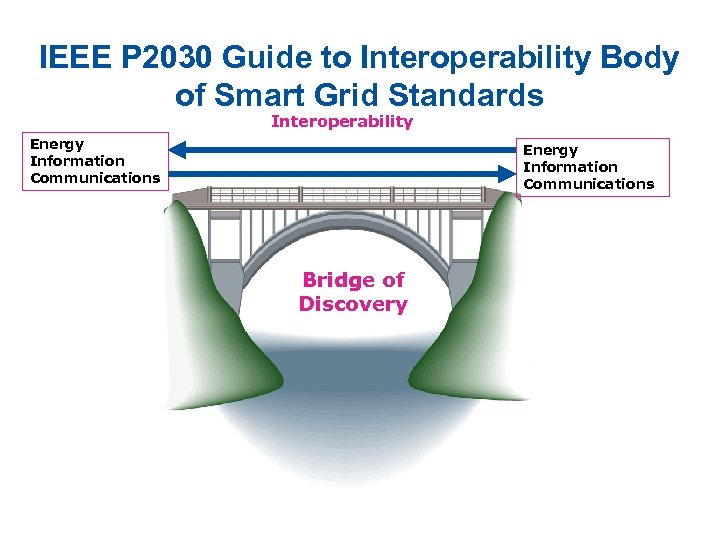 IEEE P 2030 Guide to Interoperability Body of Smart Grid Standards Interoperability Energy Information