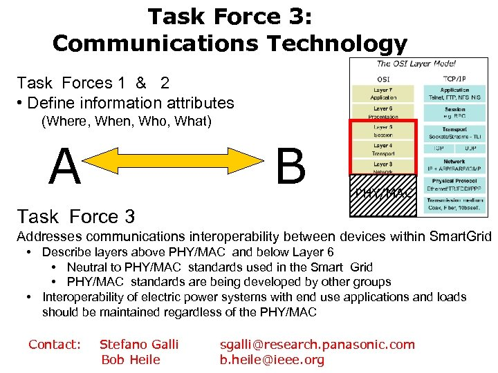 Task Force 3: Communications Technology Task Forces 1 & 2 • Define information attributes