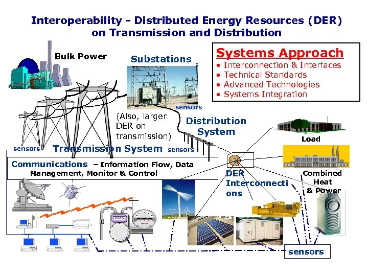 Interoperability - Distributed Energy Resources (DER) on Transmission and Distribution Bulk Power Substations Systems