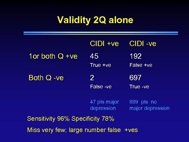Validity 2 Q alone CIDI +ve 192 False +ve 2 697 False -ve True