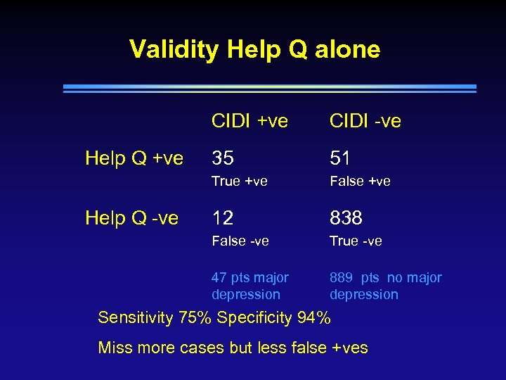 Validity Help Q alone CIDI +ve 51 False +ve 12 838 False -ve True