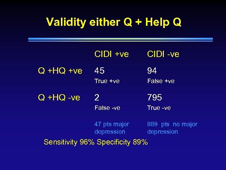 Validity either Q + Help Q CIDI +ve 94 False +ve 2 795 False