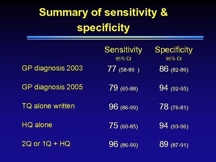 Summary of sensitivity & specificity Sensitivity Specificity 95% CI GP diagnosis 2003 77 (58