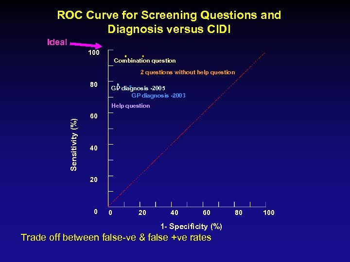 ROC Curve for Screening Questions and Diagnosis versus CIDI Ideal 100 Combination question 2