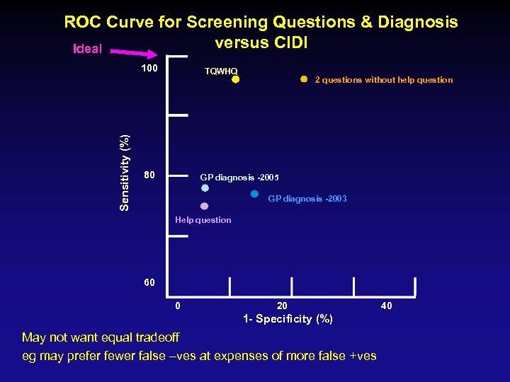 ROC Curve for Screening Questions & Diagnosis versus CIDI Ideal Sensitivity (%) 100 TQWHQ