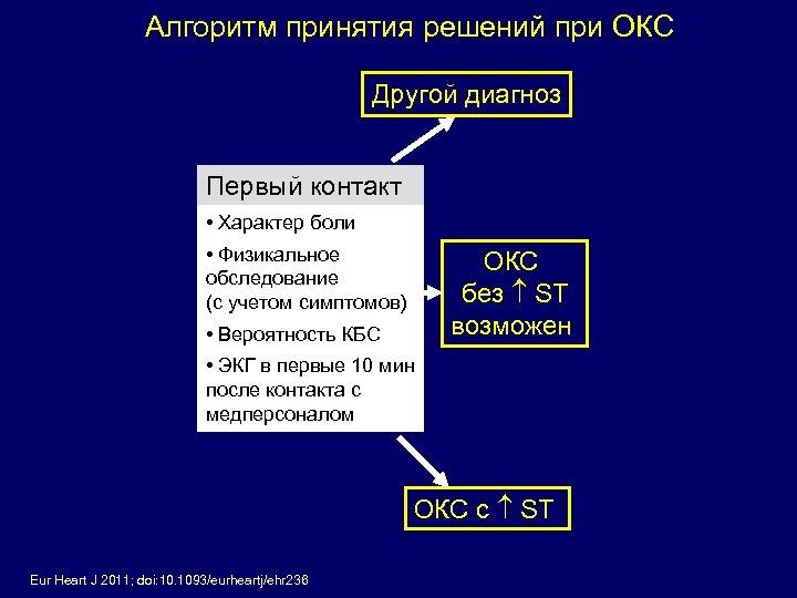 Алгоритм принятия решений при ОКС Другой диагноз Первый контакт • Характер боли • Физикальное